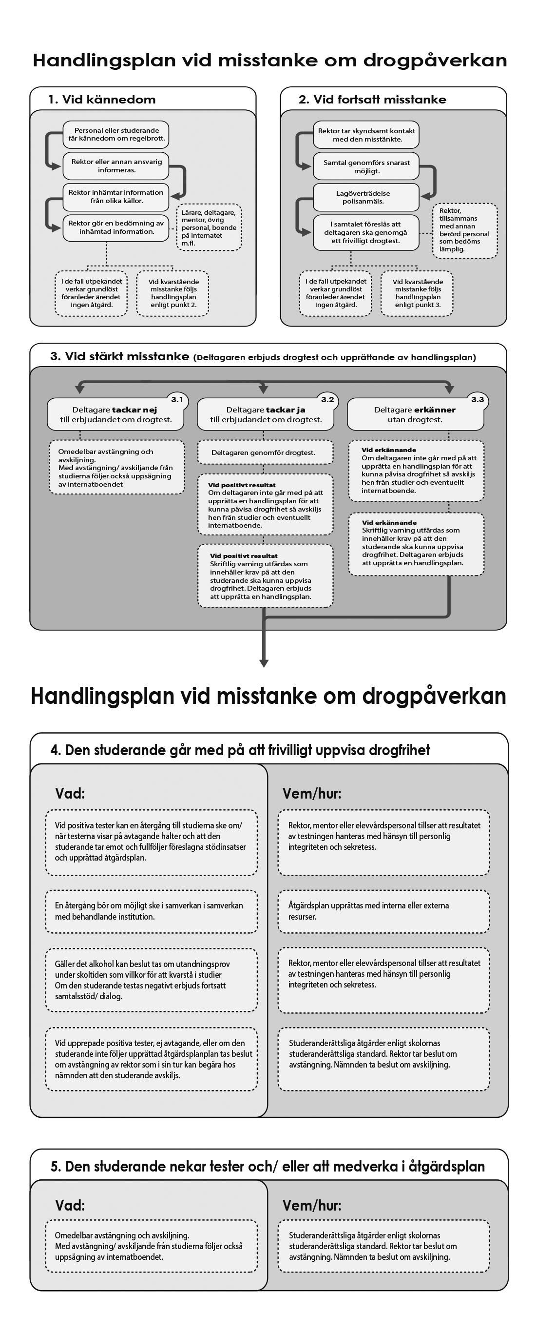 Handlingsplan-droger